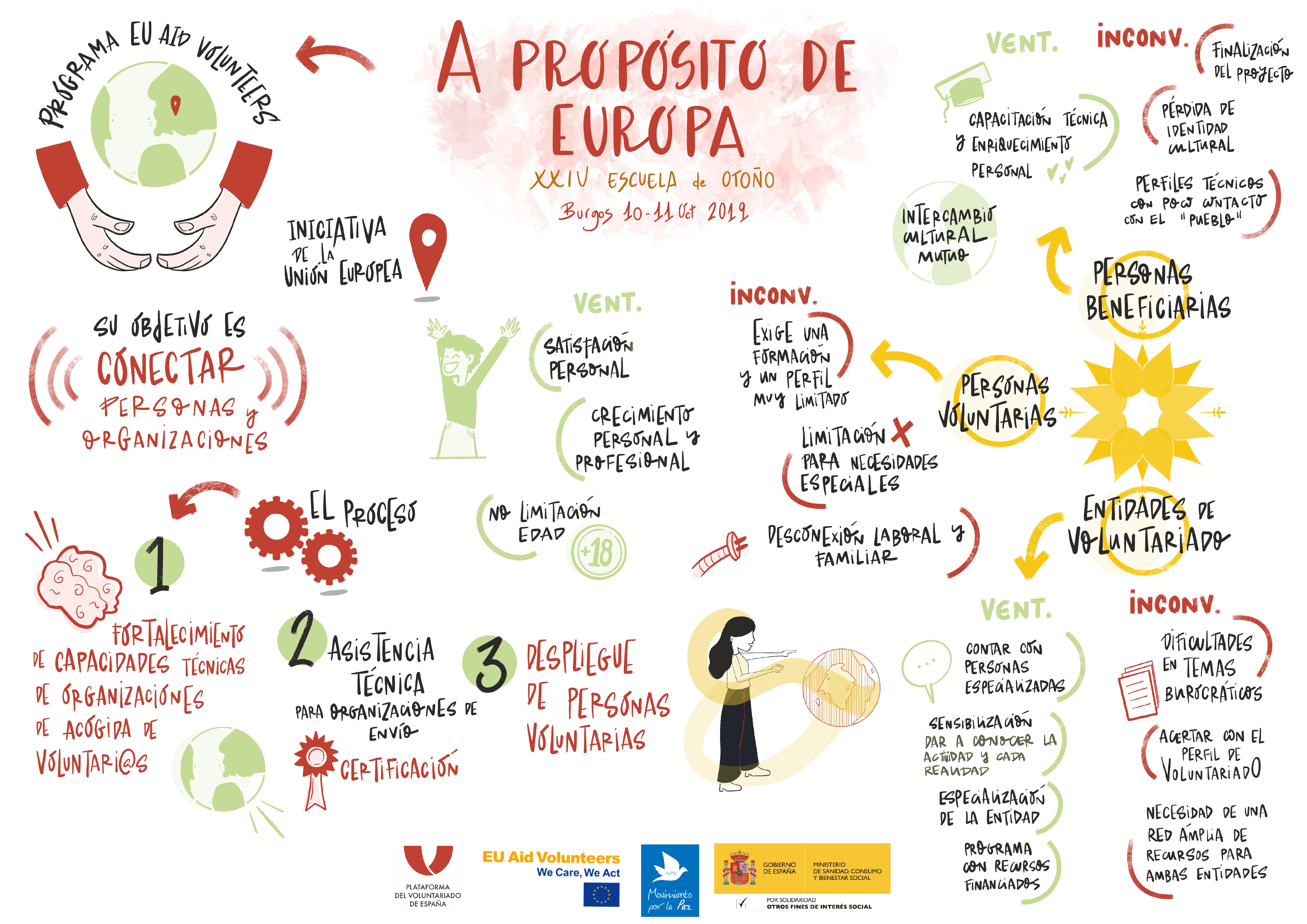 a-proposito-de-europa_programa-eu-aid-volunteers